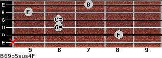 B6/9b5sus4/F for guitar on frets x, 8, 6, 6, 5, 7