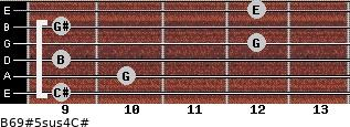 B6/9#5sus4/C# for guitar on frets 9, 10, 9, 12, 9, 12