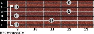 B6/9#5sus4/C# for guitar on frets 9, 11, 9, 12, 9, 12