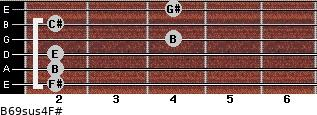 B6/9sus4/F# for guitar on frets 2, 2, 2, 4, 2, 4