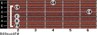 B6/9sus4/F# for guitar on frets 2, 2, 2, 6, 2, 4
