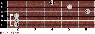B6/9sus4/F# for guitar on frets 2, 2, 2, 6, 5, 4
