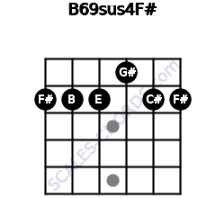 B6/9sus4/F# for guitar on frets 2, 2, 2, 1, 2, 2
