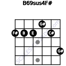 B6/9sus4/F# for guitar on frets 2, 2, 2, 1, 2, 4