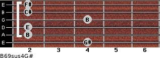 B6/9sus4/G# for guitar on frets 4, 2, 2, 4, 2, 2
