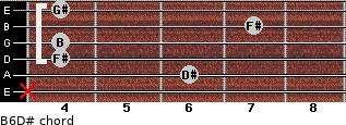 B6/D# for guitar on frets x, 6, 4, 4, 7, 4