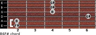 B6/F# for guitar on frets 2, 2, 6, 4, 4, 4