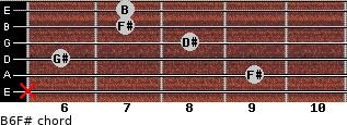 B6/F# for guitar on frets x, 9, 6, 8, 7, 7