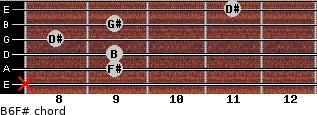B6/F# for guitar on frets x, 9, 9, 8, 9, 11