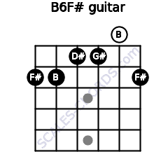 B6/F# for guitar on frets 2, 2, 1, 1, 0, 2