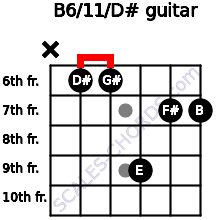 B6/11/D# for guitar on frets x, 6, 6, 9, 7, 7