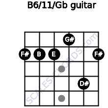 B6/11/Gb for guitar on frets 2, 2, 2, 1, 4, 2