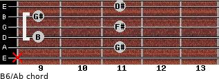 B6/Ab for guitar on frets x, 11, 9, 11, 9, 11
