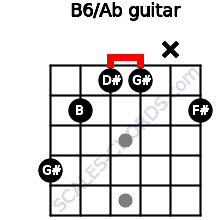 B6/Ab for guitar on frets 4, 2, 1, 1, x, 2