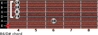 B6/D# for guitar on frets x, 6, 4, 4, 4, 4