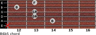 B6b5 for guitar on frets x, 14, 13, 13, 12, 13