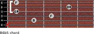 B6b5 for guitar on frets x, 2, 3, 1, 4, 1