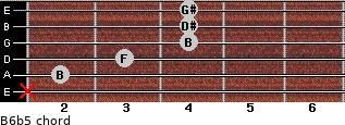 B6b5 for guitar on frets x, 2, 3, 4, 4, 4