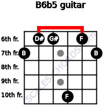 B6b5 for guitar on frets 7, 6, 6, 10, 6, 7