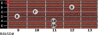 B6b5/D# for guitar on frets 11, 11, 9, 10, 12, x