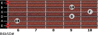 B6b5/D# for guitar on frets x, 6, 9, 10, 9, x