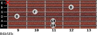 B6b5/Eb for guitar on frets 11, 11, 9, 10, 12, x