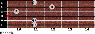 B6b5/Eb for guitar on frets 11, 11, x, 10, 12, 11