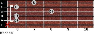 B6b5/Eb for guitar on frets x, 6, 6, 8, 6, 7