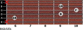 B6b5/Eb for guitar on frets x, 6, 9, 10, 9, x
