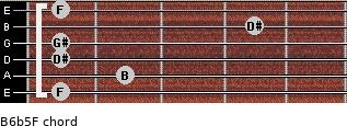 B6b5/F for guitar on frets 1, 2, 1, 1, 4, 1