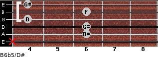 B6b5/D# for guitar on frets x, 6, 6, 4, 6, 4