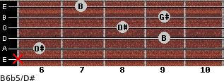 B6b5/D# for guitar on frets x, 6, 9, 8, 9, 7