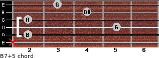 B7(+5) for guitar on frets x, 2, 5, 2, 4, 3