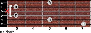 Bº7 for guitar on frets 7, 5, 3, x, 3, 5