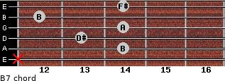 B7 for guitar on frets x, 14, 13, 14, 12, 14