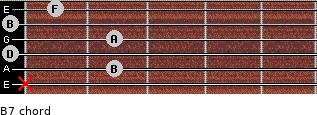 Bº7 for guitar on frets x, 2, 0, 2, 0, 1