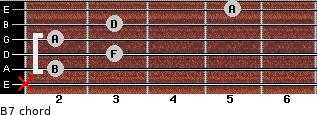 Bº7 for guitar on frets x, 2, 3, 2, 3, 5
