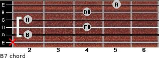 B7 for guitar on frets x, 2, 4, 2, 4, 5