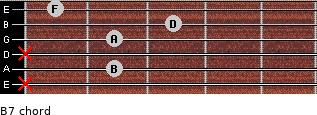 Bº7 for guitar on frets x, 2, x, 2, 3, 1