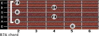 B7/A for guitar on frets 5, 2, 4, 2, 4, 2