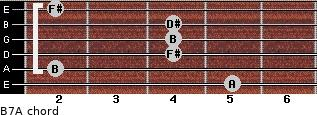 B7/A for guitar on frets 5, 2, 4, 4, 4, 2