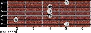B7/A for guitar on frets 5, 2, 4, 4, 4, 5