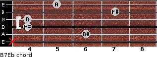 B7/Eb for guitar on frets x, 6, 4, 4, 7, 5