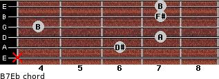 B7/Eb for guitar on frets x, 6, 7, 4, 7, 7