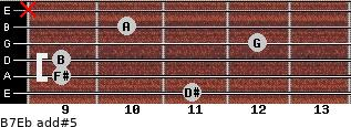 B7/Eb add(#5) guitar chord