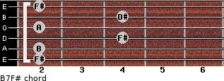 B7/F# for guitar on frets 2, 2, 4, 2, 4, 2