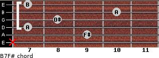 B7/F# for guitar on frets x, 9, 7, 8, 10, 7