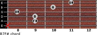 B7/F# for guitar on frets x, 9, 9, 8, 10, 11