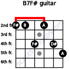 B7/F# for guitar on frets 2, 2, 4, 2, 4, 5