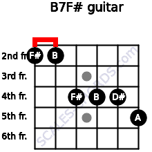 B7/F# for guitar on frets 2, 2, 4, 4, 4, 5